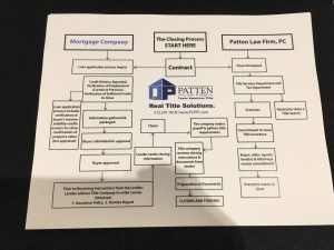 IPatten Law Firm - Closing Process Workflow