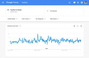 Google Trends - Trucks In Texas