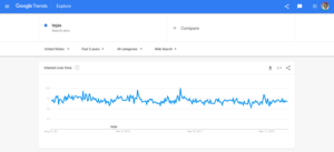 Google Trends for Tejas